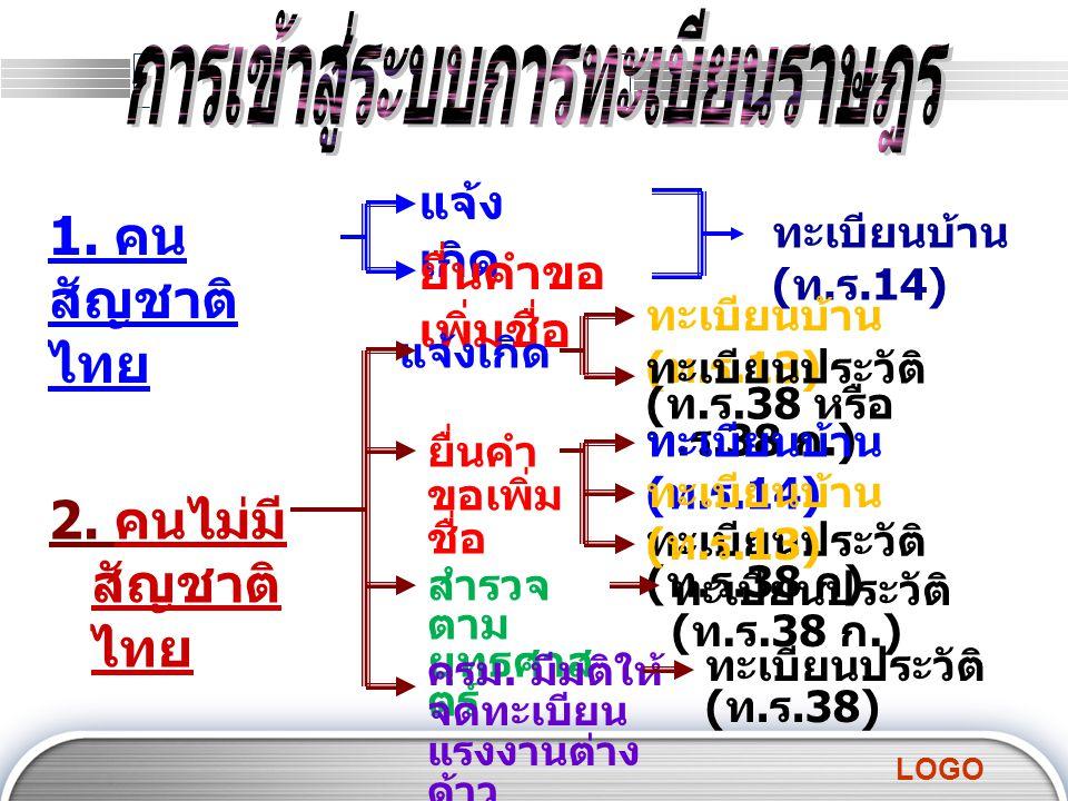 LOGO 1.คน สัญชาติ ไทย แจ้ง เกิด ยื่นคำขอ เพิ่มชื่อ ทะเบียนบ้าน ( ท.