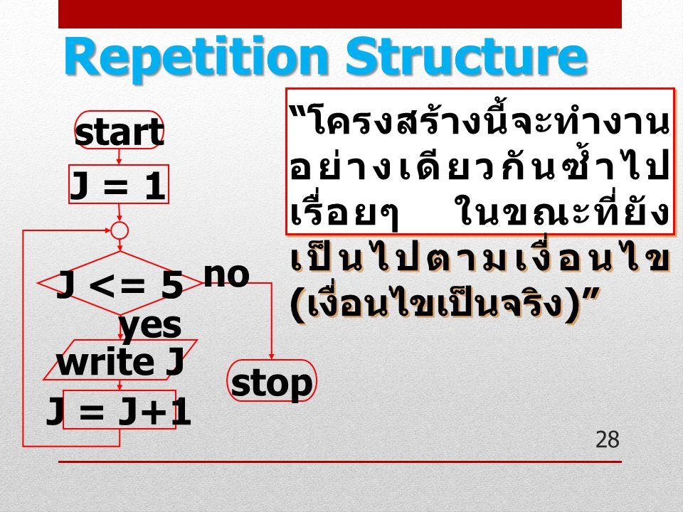 "start J = 1 J <= 5 write J J = J+1 stop yes no "" โครงสร้างนี้จะทำงาน อย่างเดียวกันซ้ำไป เรื่อยๆ ในขณะที่ยัง เป็นไปตามเงื่อนไข ( เงื่อนไขเป็นจริง )"" 28"