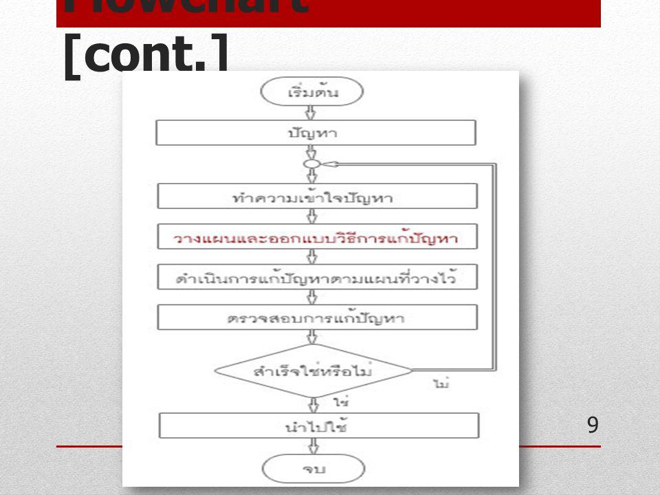Problem : Sequence Structure จงเขียนผังงานในการหาพื้นที่ของสามเหลี่ยม มุมฉาก จงเขียนผังงานในการหาค่าเฉลี่ยของตัวเลข จำนวน 5 ตัว จงเขียนผังงานในการแปลงปีจาก พ.