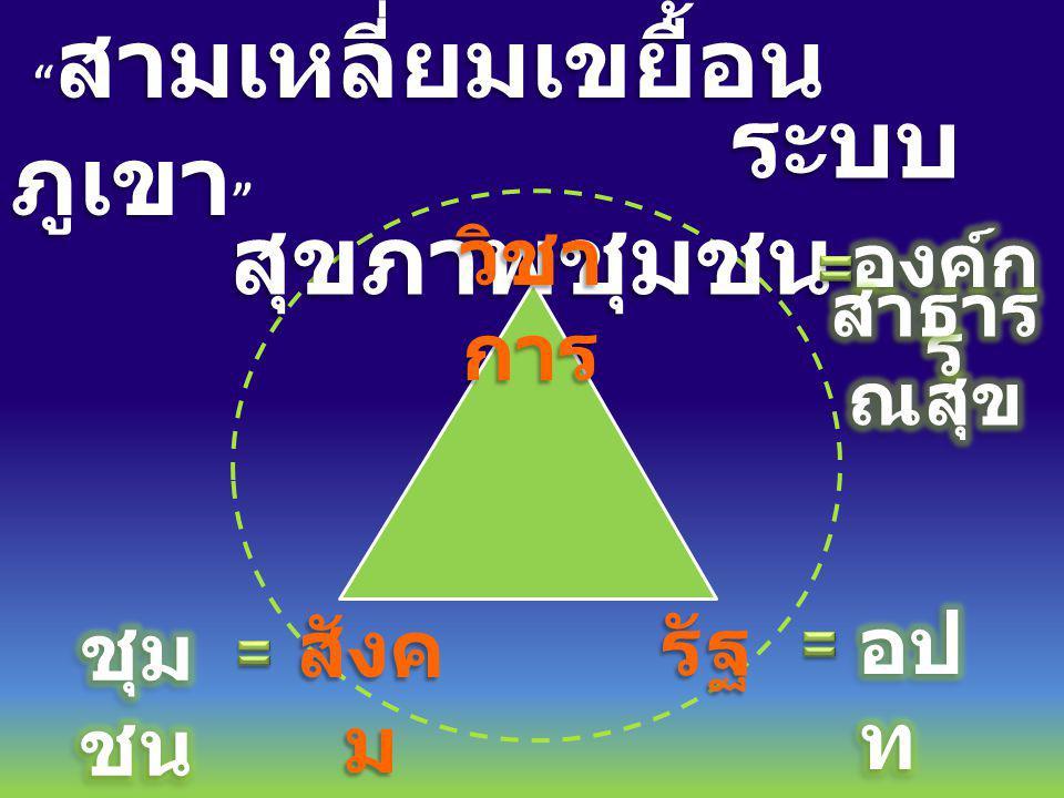 สามเหลี่ยมเขยื้อน ภูเขา สามเหลี่ยมเขยื้อน ภูเขา ระบบ สุขภาพชุมชน ระบบ สุขภาพชุมชน วิชา การ รัฐ สังค ม