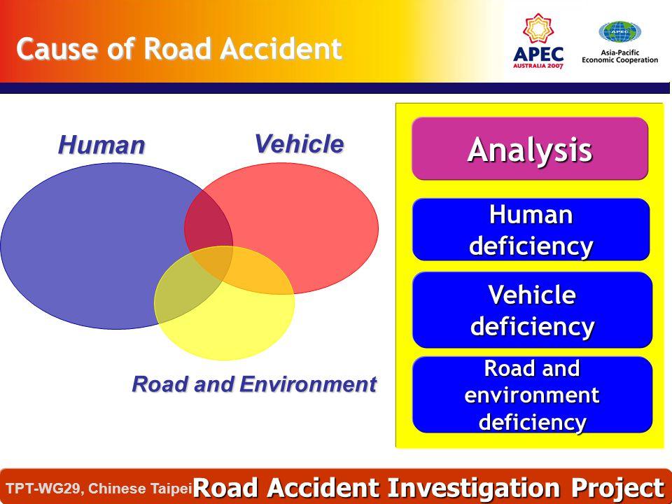 Human Vehicle Road and Environment Human deficiency Vehicle deficiency Road and environment deficiency Analysis Cause of Road Accident Road Accident I