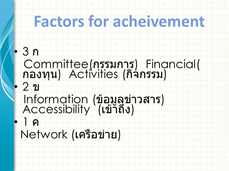 Factors for acheivement 3 ก Committee( กรรมการ ) Financial( กองทุน ) Activities ( กิจกรรม ) 2 ข Information ( ข้อมูลข่าวสาร ) Accessibility ( เข้าถึง ) 1 ค Network ( เครือข่าย )