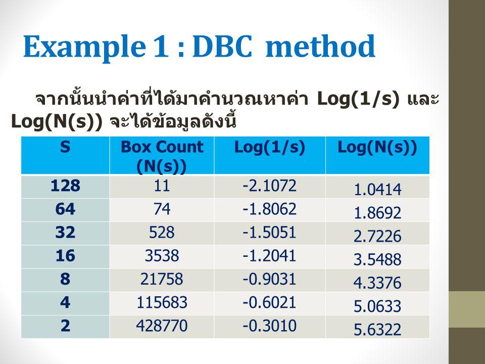 Example 1 : DBC method SBox Count (N(s)) Log(1/s)Log(N(s)) 12811-2.1072 1.0414 6474-1.8062 1.8692 32528-1.5051 2.7226 163538-1.2041 3.5488 821758-0.90