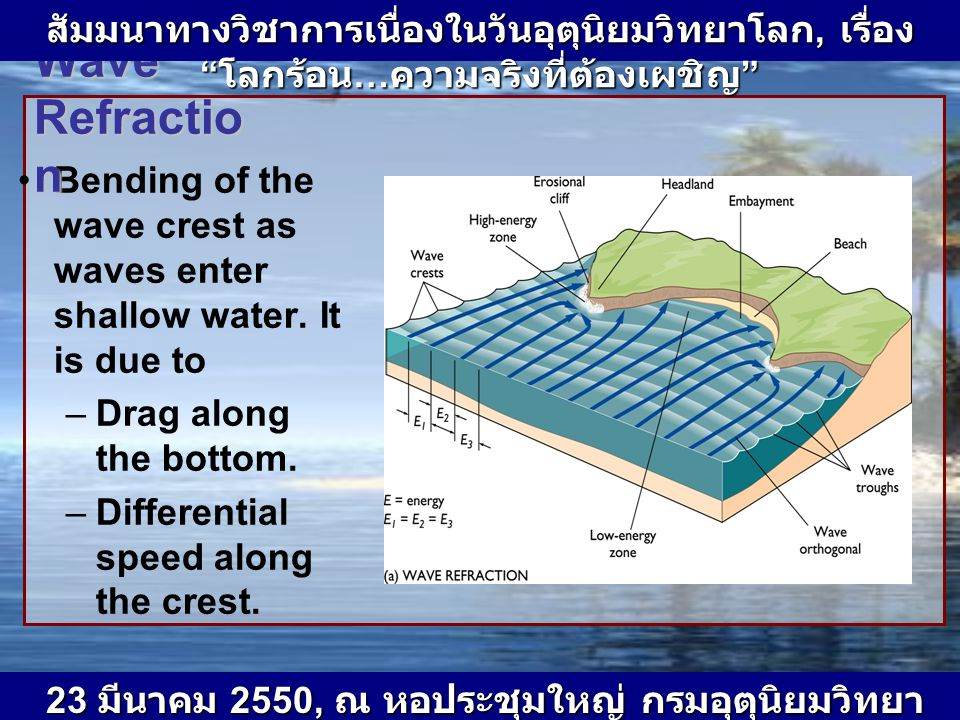 Bending of the wave crest as waves enter shallow water. It is due to –Drag along the bottom. –Differential speed along the crest. Wave Refractio n Jam