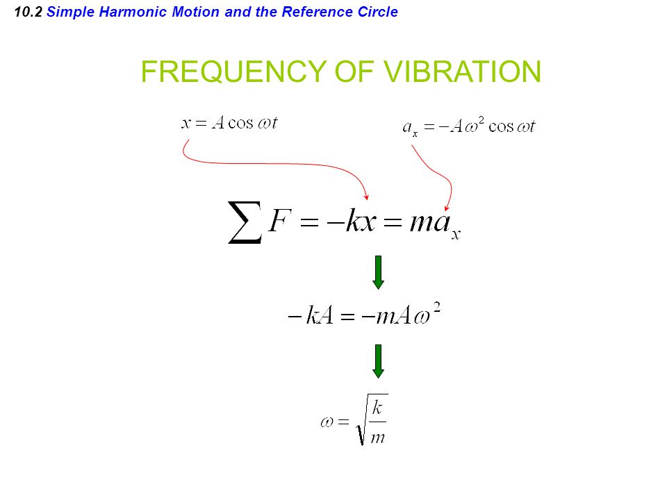 10.2 Simple Harmonic Motion and the Reference Circle FREQUENCY OF VIBRATION