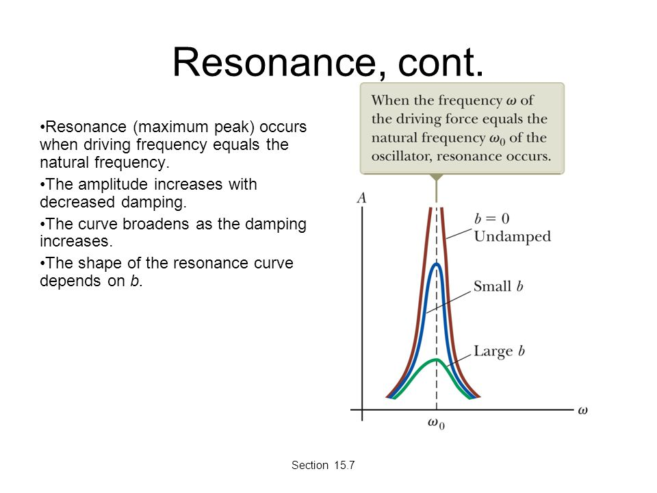 Resonance, cont. Resonance (maximum peak) occurs when driving frequency equals the natural frequency. The amplitude increases with decreased damping.