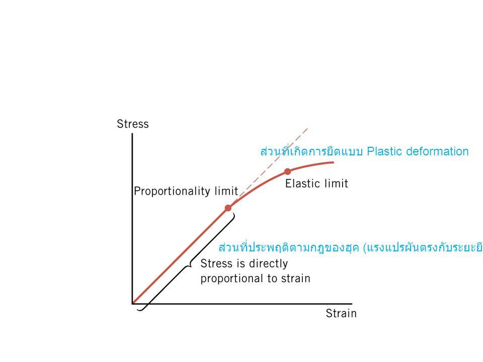 ส่วนที่ประพฤติตามกฎของฮุค ( แรงแปรผันตรงกับระยะยืด ) ส่วนที่เกิดการยืดแบบ Plastic deformation