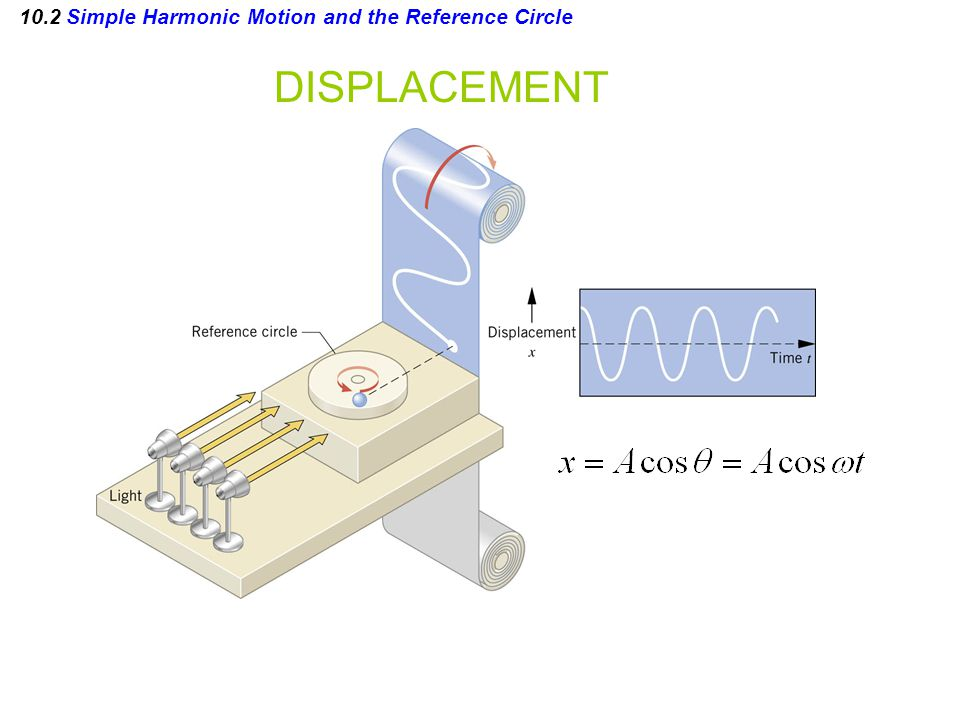 10.2 Simple Harmonic Motion and the Reference Circle DISPLACEMENT