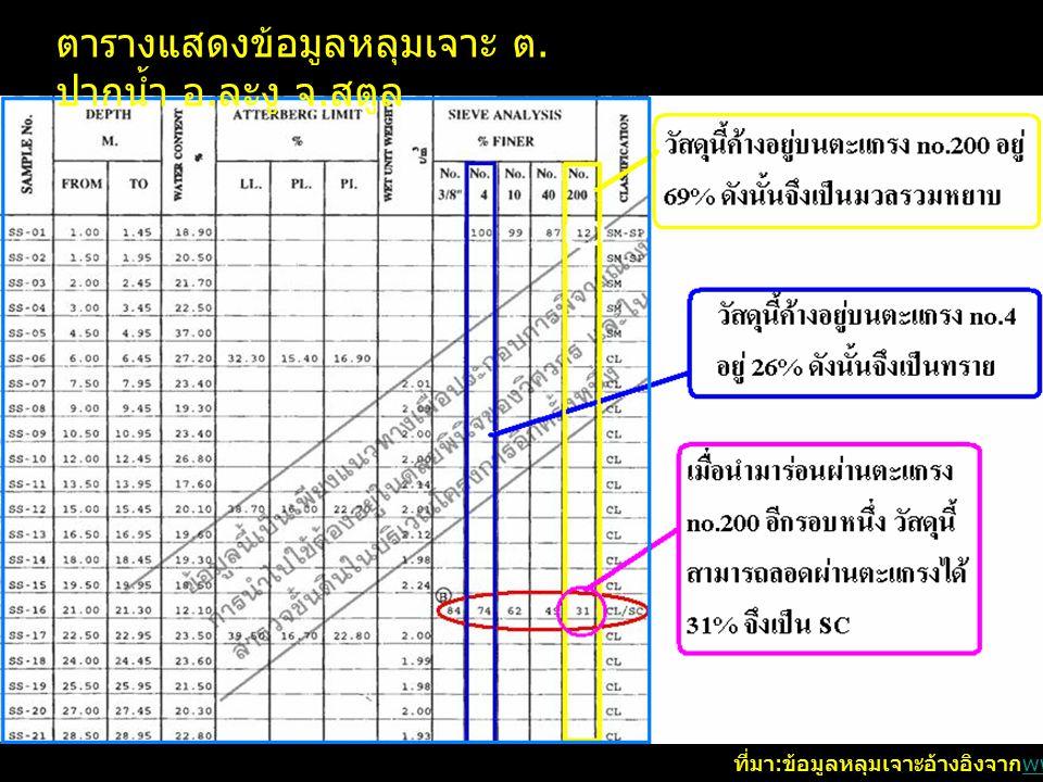การศึกษาเรื่องการใช้ข้อมูลดินในการปรับปรุงสาธารณูประโภค จากการศึกษาระบบสาธารณูประโภค ณ บริเวณชายแดนไทย - มาเลเซียมีวัตถุประสงค์เพื่อที่จะทำการปรับปรุงระบบสาธารณูประโภคให้มี ประสิทธิ์ภาพดีขึ้น ซึ่งมุ้งเน้นศึกษาถึงระบบเส้นทางคมนาคมระหว่างชายแดน ไทยไปมาเลเซีย โดยนำข้อมูลหลุมเจาะจากเว็บไซด์ www.dpt.go.th/soil/ มาใช้วิเคราะห์ดิน ณ บริเวณที่จะทำการก่อสร้างทางว่ามีความเหมาะสม เพียงใดในการก่อสร้างและจะต่องออกแบบโครงสร้างถนนอย่างไร ซึ่งใน พื้นที่ที่จะศึกษานั้นไม่มีข้อมูลหลุมเจาะฉะนั้นจึงใช้ข้อมูลหลุมเจาะตำบล ปากน้ำ อ.