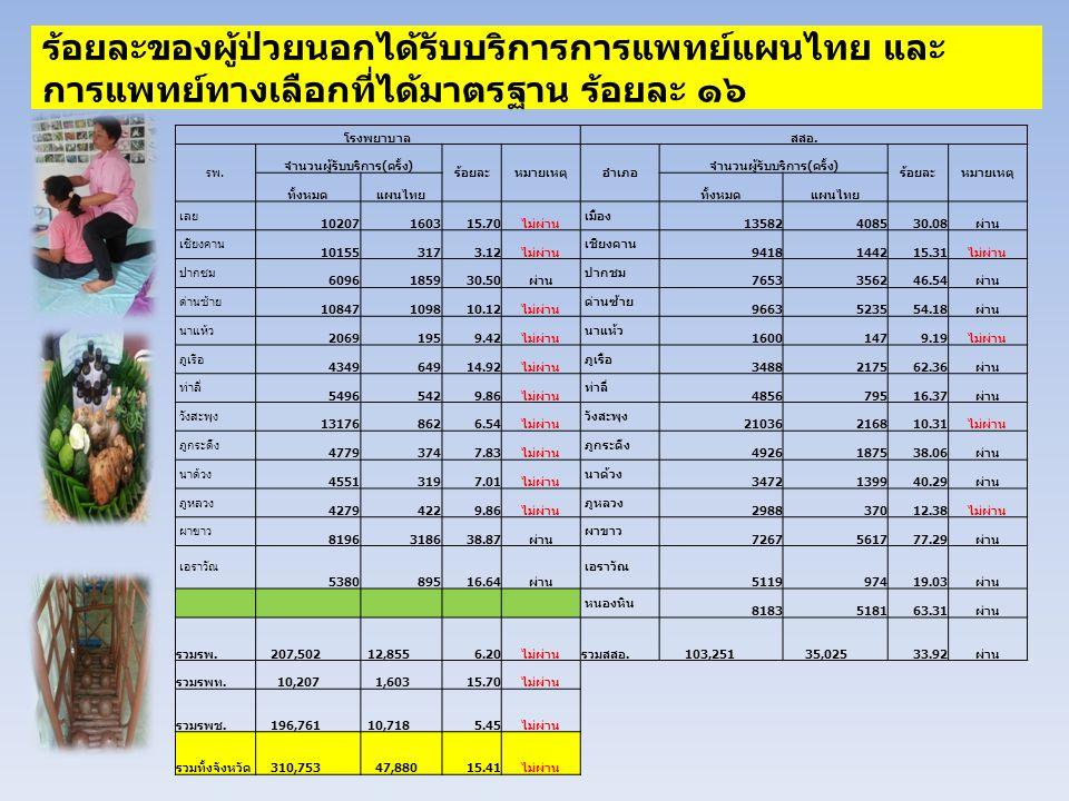 โรงพยาบาลสสอ. รพ. จำนวนผู้รับบริการ ( ครั้ง ) ร้อยละหมายเหตุอำเภอ จำนวนผู้รับบริการ ( ครั้ง ) ร้อยละหมายเหตุ ทั้งหมดแผนไทยทั้งหมดแผนไทย เลย 1020716031