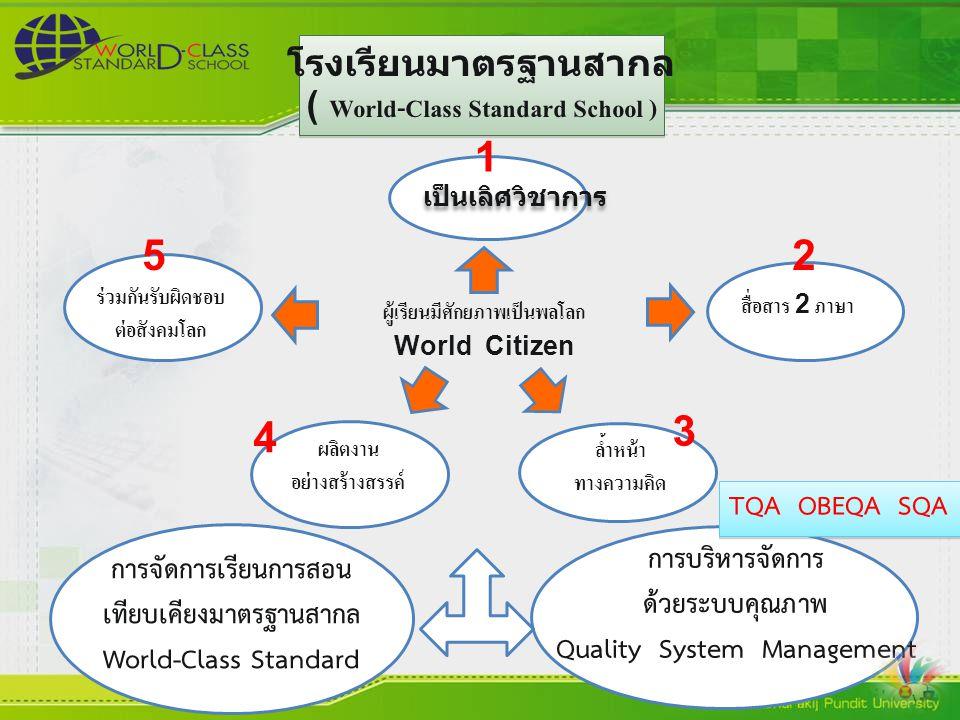 โรงเรียนมาตรฐานสากล ( World-Class Standard School ) โรงเรียนมาตรฐานสากล ( World-Class Standard School ) เป็นเลิศวิชาการ ร่วมกันรับผิดชอบ ต่อสังคมโลก สื่อสาร 2 ภาษา ล้ำหน้า ทางความคิด ผลิตงาน อย่างสร้างสรรค์ ผู้เรียนมีศักยภาพเป็นพลโลก World Citizen การจัดการเรียนการสอน เทียบเคียงมาตรฐานสากล World-Class Standard การบริหารจัดการ ด้วยระบบคุณภาพ Quality System Management TQA OBEQA SQA 1 5 4 3 2