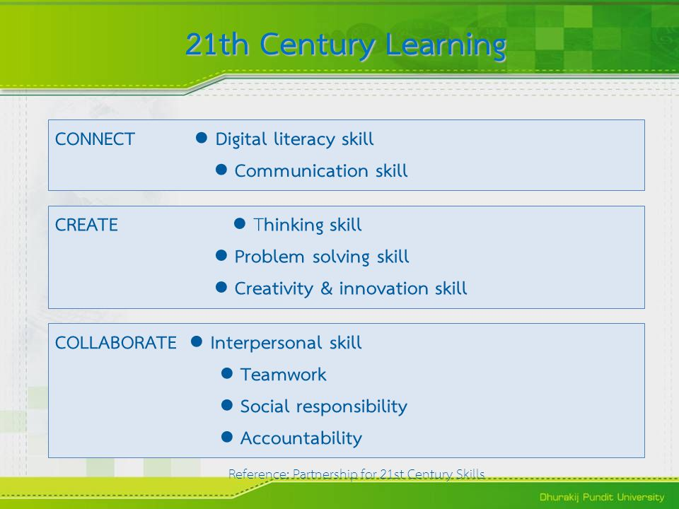 21th Century Learning CONNECT ● Digital literacy skill ● Communication skill CREATE ● Thinking skill ● Problem solving skill ● Creativity & innovation skill COLLABORATE ● Interpersonal skill ● Teamwork ● Social responsibility ● Accountability Reference: Partnership for 21st Century Skills