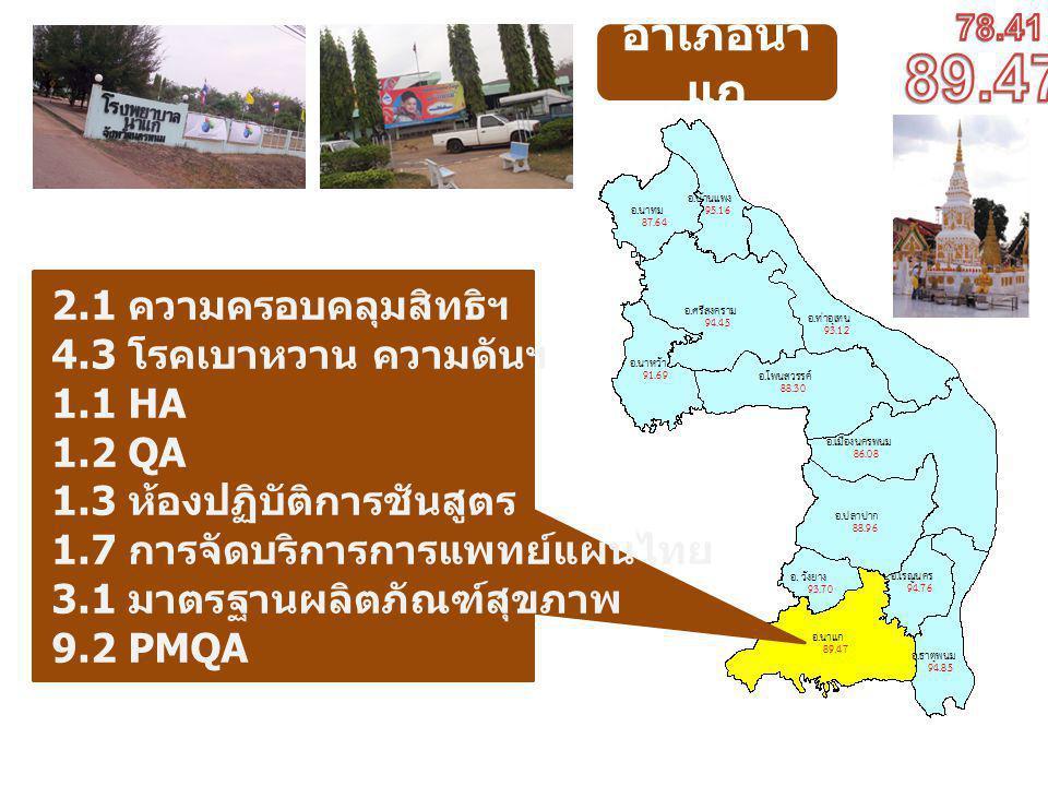 อำเภอนา แก 2.1 ความครอบคลุมสิทธิฯ 4.3 โรคเบาหวาน ความดันฯ 1.1 HA 1.2 QA 1.3 ห้องปฏิบัติการชันสูตร 1.7 การจัดบริการการแพทย์แผนไทย 3.1 มาตรฐานผลิตภัณฑ์สุขภาพ 9.2 PMQA