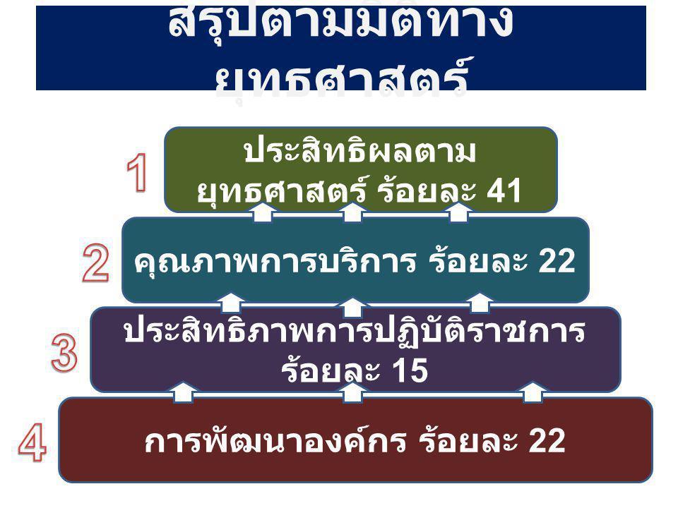 อำเภอบ้าน แพง 2.1 ความครอบคลุมสิทธิฯ 1.7 การจัดบริการการแพทย์แผนไทย