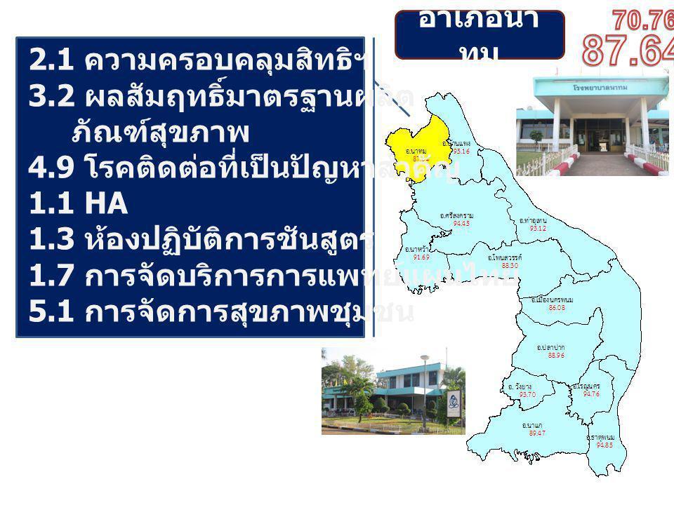 อำเภอนา ทม 2.1 ความครอบคลุมสิทธิฯ 3.2 ผลสัมฤทธิ์มาตรฐานผลิต ภัณฑ์สุขภาพ 4.9 โรคติดต่อที่เป็นปัญหาสำคัญ 1.1 HA 1.3 ห้องปฏิบัติการชันสูตร 1.7 การจัดบริการการแพทย์แผนไทย 5.1 การจัดการสุขภาพชุมชน