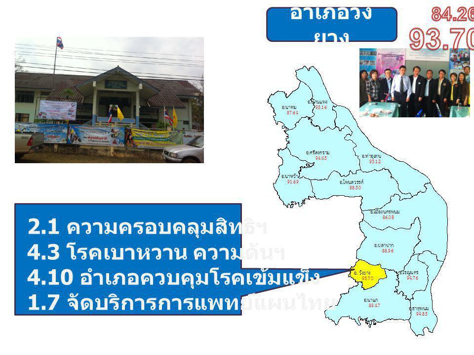 อำเภอวัง ยาง 2.1 ความครอบคลุมสิทธิฯ 4.3 โรคเบาหวาน ความดันฯ 4.10 อำเภอควบคุมโรคเข้มแข็ง 1.7 จัดบริการการแพทย์แผนไทย