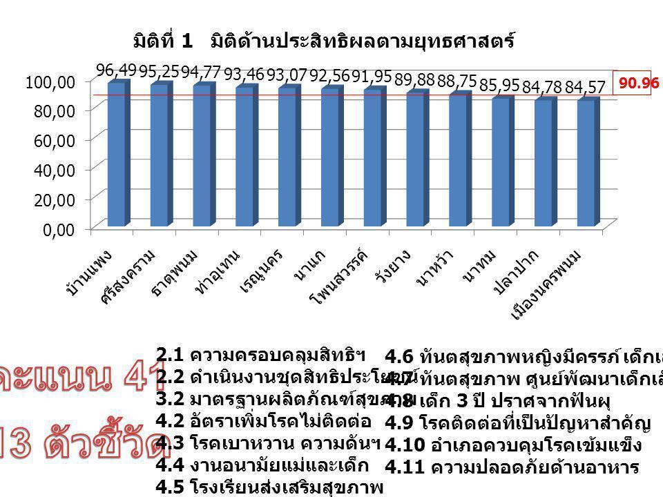 1.1 HA 1.2 QA 1.3 Lab 1.4 Refer & EMS 1.5 PCA 1.6 โรงพยาบาลส่งเสริมสุขภาพตำบล 1.7 การจัดบริการการแพทย์แผนไทย 4.1 มาตรฐานสุขศึกษา 91.19