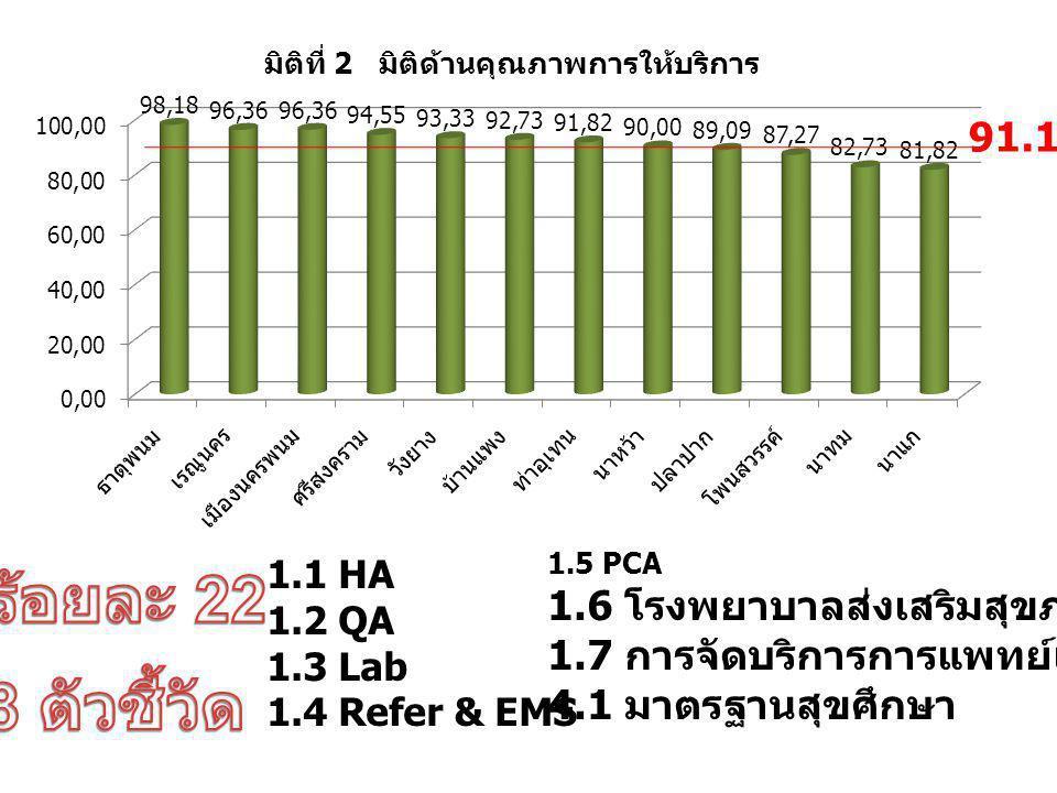 3.1 มาตรฐานผลิตภัณฑ์สุขภาพ 5.1 การจัดการสุขภาพชุมชน 6.1 จัดทำระบบการควบคุมภายใน 6.2 จัดการข้อร้องเรียน / ข้อเสนอแนะ ฯ 6.3 การป้องกัน ปราบปรามการทุจริต 87.50
