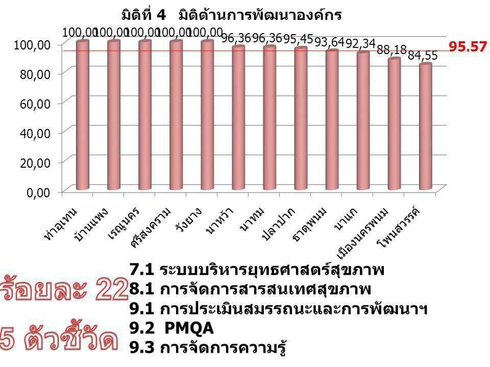 7.1 ระบบบริหารยุทธศาสตร์สุขภาพ 8.1 การจัดการสารสนเทศสุขภาพ 9.1 การประเมินสมรรถนะและการพัฒนาฯ 9.2 PMQA 9.3 การจัดการความรู้ 95.57