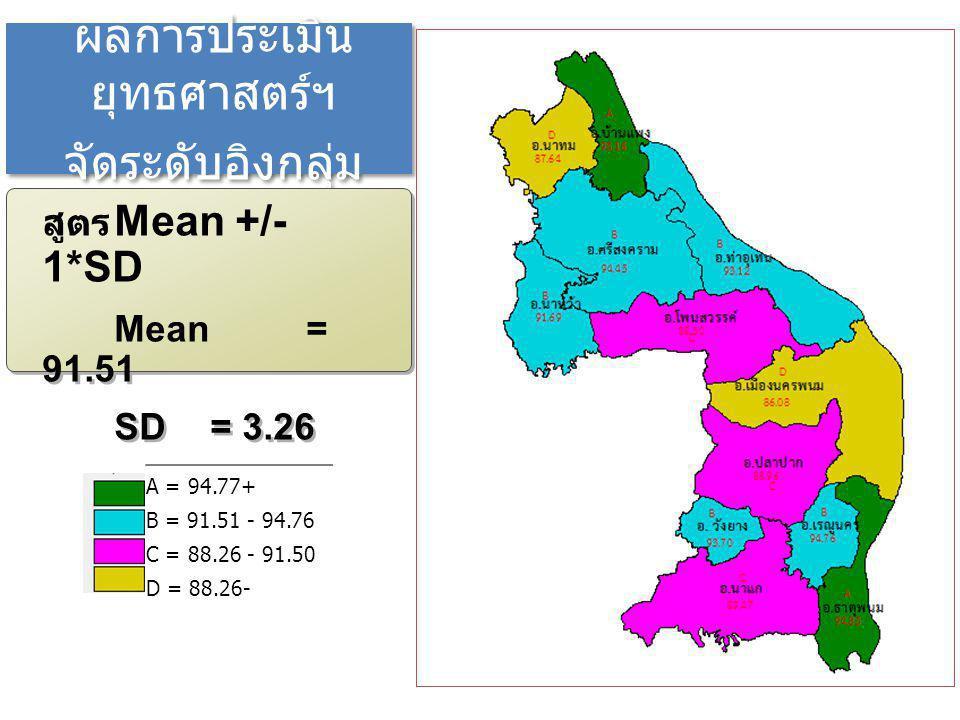 ผลการประเมิน ยุทธศาสตร์ฯ จัดระดับอิงกลุ่ม ผลการประเมิน ยุทธศาสตร์ฯ จัดระดับอิงกลุ่ม สูตร Mean +/- 1*SD Mean = 91.51 SD = 3.26 สูตร Mean +/- 1*SD Mean = 91.51 SD = 3.26 A = 94.77+ B = 91.51 - 94.76 C = 88.26 - 91.50 D = 88.26-