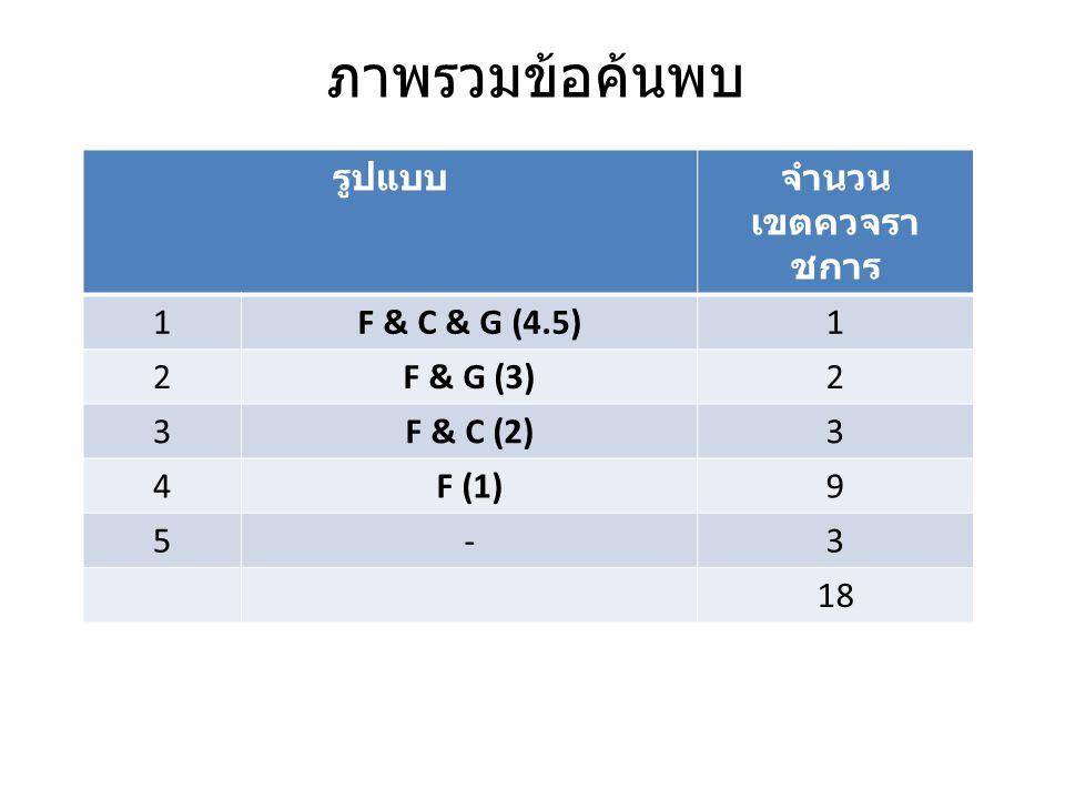 ประเด็นข้อค้นพบ : รูปแบบที่ 1 : F & C & G (4) Key word ดูความเชื่อมโยงของกระบวนการ สาระของการทำงาน สิ่งที่ยังขาด เพื่อปรับปรุง (งาน เงิน คน) ระดับจังหวัด อำภอ และตำบล ให้ความสำคัญกับการกำหนดมาตรการตามปัญหา ความร่วมมือของภาคส่วนที่เกี่ยวข้อง การกำหนดมาตรการและแนวทางแก้ไขปัญหา ผู้รับผิดชอบระดับจังหวัดเป็นพี่เลี้ยงแนะนำ การจัดทำแผนงานโครงการและตรวจสอบ ความถูกต้องก่อนเสนอคณะกรรมการอนุมัติ แผน กระบวนการติดตาม ประเมินผลระดับจังหวัด บอกว่าไม่พบการประเมินยุทธศาสตร์ที่บอกถึงความคุ้มค่า = ผลการดำเนินงานตามมาตรการ (ความคุ้มค่าของงบประมาณ) ไม่พบการประเมินแผนยุทธศาสตร์เพื่อบอกความคุ้มค่าของงบประมาณ ติดตามจาก ระบบการนิเทศผสมผสาน ติดตามตามตัวชี้วัด (กระทรวง หรือ ประสิทธิผลของ มาตรการ ??) ระบบรายงาน ระบบประชุมคณะกรรมการวางแผนประเมินผลจังหวัด ขาดข้อมูลที่สำคัญในการวางแผน กำหนดทิศทางการดำเนินงาน ยุทธศาสตร์/ยุทธวิธี ทุก ระดับยังไม่สอดรับกัน พื้นที่ยังไม่ทราบมาตรการที่สำคัญ (Core Intervention) ปัญหาการบริหารงานไม่สอดคล้องกับสภาพปัญหา บุคลากรไม่เข้าใจการบูรณาการเชิงรุก และ การกำกับประเมินอย่างแท้จริง ยังไม่เกิดการบูรณาการงานและงบประมาณในระดับพื้นที่โดยใช้ Evidence Based