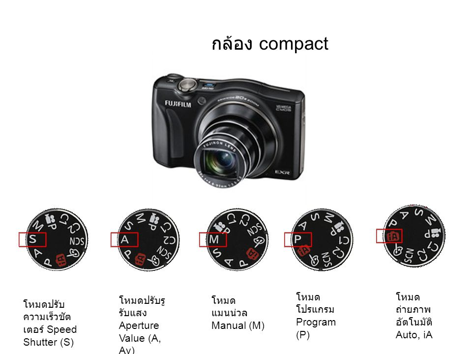 กล้อง compact โหมดปรับ ความเร็วชัต เตอร์ Speed Shutter (S) โหมดปรับรู รับแสง Aperture Value (A, Av) โหมด แมนน่วล Manual (M) โหมด โปรแกรม Program (P) โหมด ถ่ายภาพ อัตโนมัติ Auto, iA