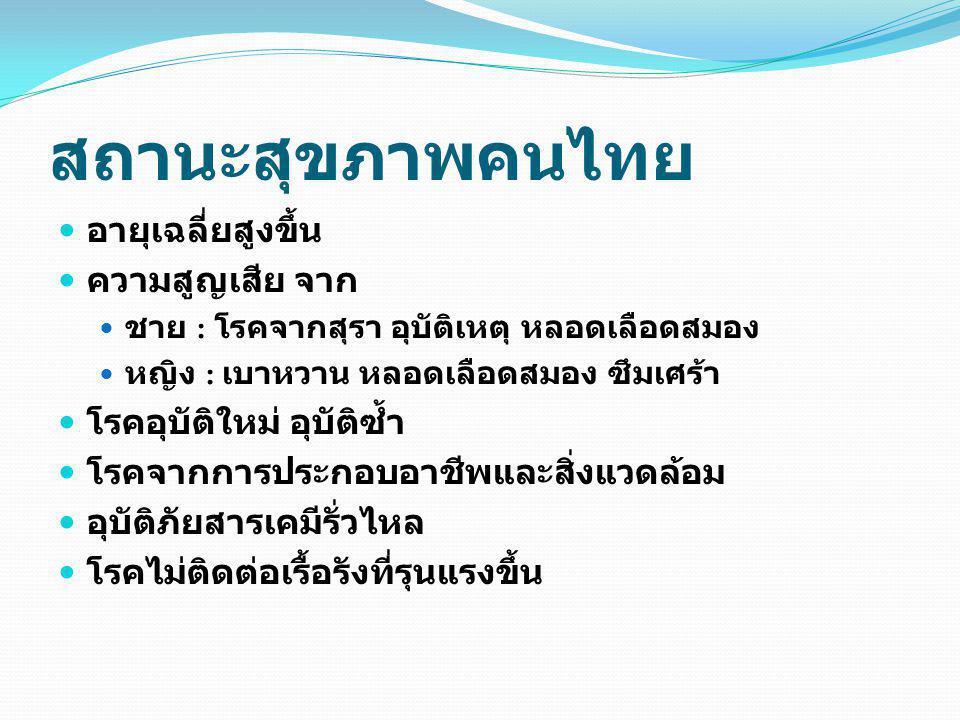 สถานะสุขภาพคนไทย อายุเฉลี่ยสูงขึ้น ความสูญเสีย จาก ชาย : โรคจากสุรา อุบัติเหตุ หลอดเลือดสมอง หญิง : เบาหวาน หลอดเลือดสมอง ซึมเศร้า โรคอุบัติใหม่ อุบัต