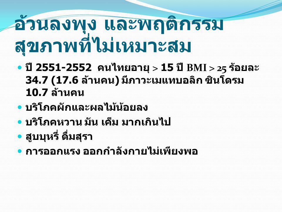 อ้วนลงพุง และพฤติกรรม สุขภาพที่ไม่เหมาะสม ปี 2551-2552 คนไทยอายุ > 15 ปี BMI > 25 ร้อยละ 34.7 (17.6 ล้านคน ) มีภาวะเมแทบอลิก ซินโดรม 10.7 ล้านคน บริโภคผักและผลไม้น้อยลง บริโภคหวาน มัน เค็ม มากเกินไป สูบบุหรี่ ดื่มสุรา การออกแรง ออกกำลังกายไม่เพียงพอ