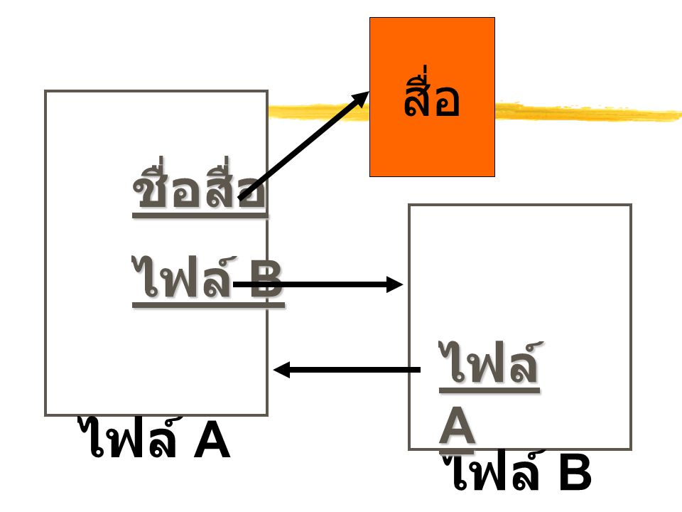 ชื่อสื่อ สื่อ ไฟล์ A ไฟล์ B ไฟล์ A ไฟล์ B