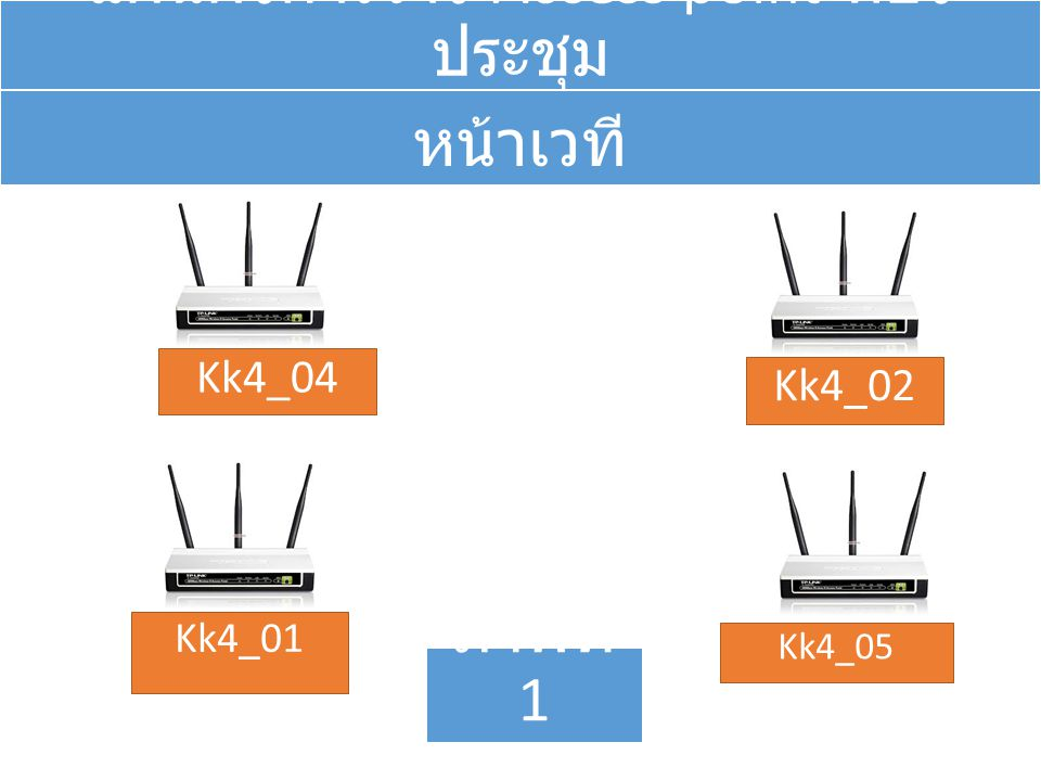 แผนผังการวาง Access point ห้อง ประชุม Kk4_04 Kk4_02 Kk4_01 Kk4_05 หน้าเวที ภาพที่ 1