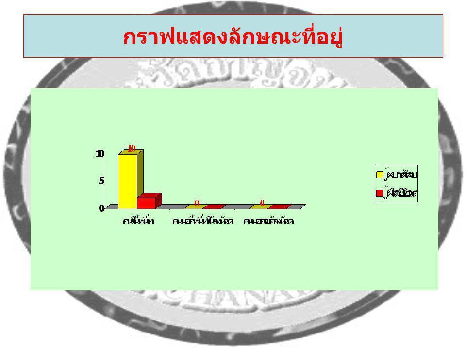 กราฟแสดงลักษณะที่อยู่