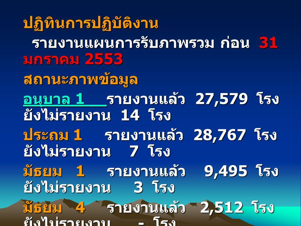 ปฏิทินการปฏิบัติงาน รายงานแผนการรับภาพรวม ก่อน 31 มกราคม 2553 รายงานแผนการรับภาพรวม ก่อน 31 มกราคม 2553สถานะภาพข้อมูล อนุบาล 1 อนุบาล 1 รายงานแล้ว 27,579 โรง ยังไม่รายงาน 14 โรง อนุบาล 1 ประถม 1 รายงานแล้ว 28,767 โรง ยังไม่รายงาน 7 โรง มัธยม 1 รายงานแล้ว 9,495 โรง ยังไม่รายงาน 3 โรง มัธยม 4 รายงานแล้ว 2,512 โรง ยังไม่รายงาน - โรง โรงเรียนที่รายงานไม่เปิดรับในทุกระดับ จำนวน 183 โรง สพท.