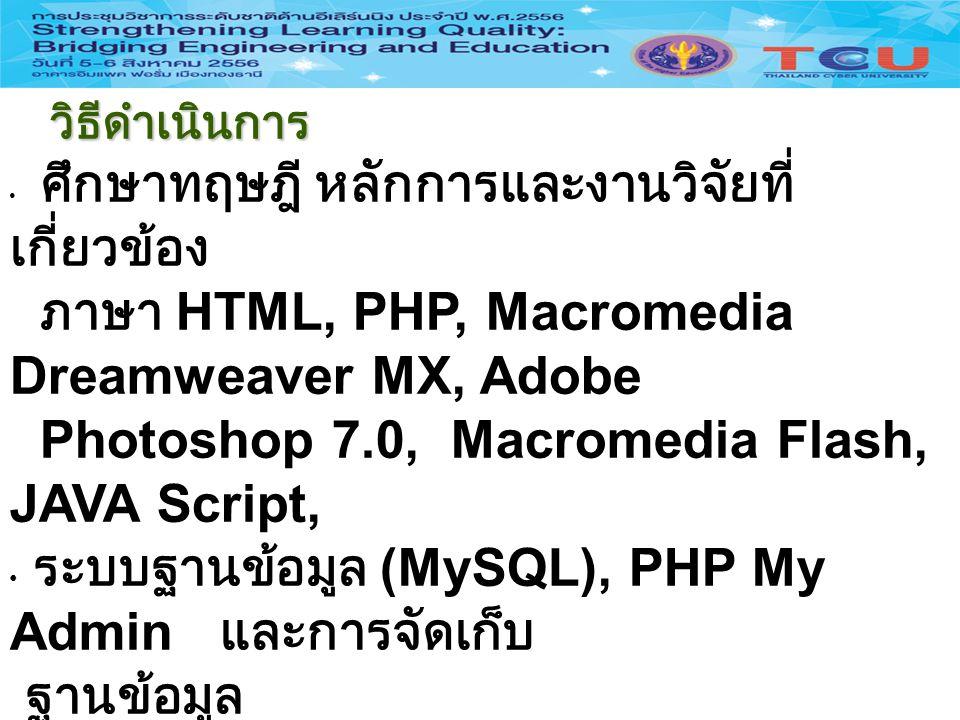 วิธีดำเนินการ วิธีดำเนินการ ศึกษาทฤษฎี หลักการและงานวิจัยที่ เกี่ยวข้อง ภาษา HTML, PHP, Macromedia Dreamweaver MX, Adobe Photoshop 7.0, Macromedia Fla