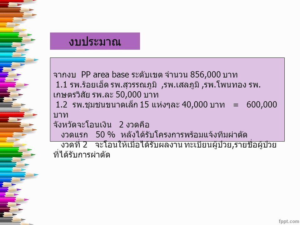 12 จากงบ PP area base ระดับเขต จำนวน 856,000 บาท 1.1 รพ. ร้อยเอ็ด รพ. สุวรรณภูมิ, รพ. เสลภูมิ, รพ. โพนทอง รพ. เกษตรวิสัย รพ. ละ 50,000 บาท 1.2 รพ. ชุม
