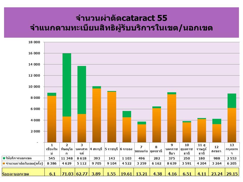 สรุปภาพรวมการผ่าตัดต้อกระจก2555 เขต จำนวนผ่าตัด(ครั้ง) อัตราการเข้าถึง เฉลี่ย/แสนประชากร ค่าเฉลี่ยวันรอ (วัน) ร้อยละ 0- <90 วัน จำนวนผ่าตัด/ จักษุแพทย์/เดือน เชียงใหม่ 8,444 1,172 62 77.03 20 พิษณุโลก 4,656 1,640 60 72.73 16 นครสวรรค์ 5,157 2,721 40 90.60 17 สระบุรี 13,896 2,828 24 92.98 13 ราชบุรี 27,581 1,988 13 97.63 13 ระยอง 4,540 1,301 54 85.64 15 ขอนแก่น 3,316 778 75 67.89 10 อุดรธานี 6,306 1,093 24 91.08 37 นครราชสีมา 11,036 997 28 91.43 25 อุบลราชธานี 3,616 811 62 65.00 23 สุราษฎร์ธานี 4,219 806 44 82.41 13 สงขลา 3,304 701 69 75.47 10 กรุงเทพฯ 8,252 1,178 73 73.24 7 ผลรวมทั้งหมด 104,323 1,347 37 87.03 15