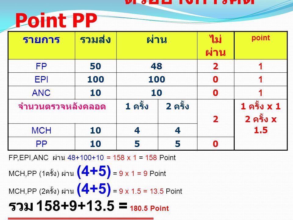 ตัวอย่างการคิด Point PP รายการรวมส่งผ่านไม่ ผ่าน point FP504821 EPI100 01 ANC10 01 จำนวนตรวจหลังคลอด 1 ครั้ง 2 ครั้ง 2 1 ครั้ง x 1 2 ครั้ง x 1.5 MCH1044 PP10550 FP,EPI,ANC ผ่าน 48+100+10 = 158 x 1 = 158 Point MCH,PP (1 ครั้ง ) ผ่าน (4+5) = 9 x 1 = 9 Point MCH,PP (2 ครั้ง ) ผ่าน (4+5) = 9 x 1.5 = 13.5 Point รวม 158+9+13.5 = 180.5 Point