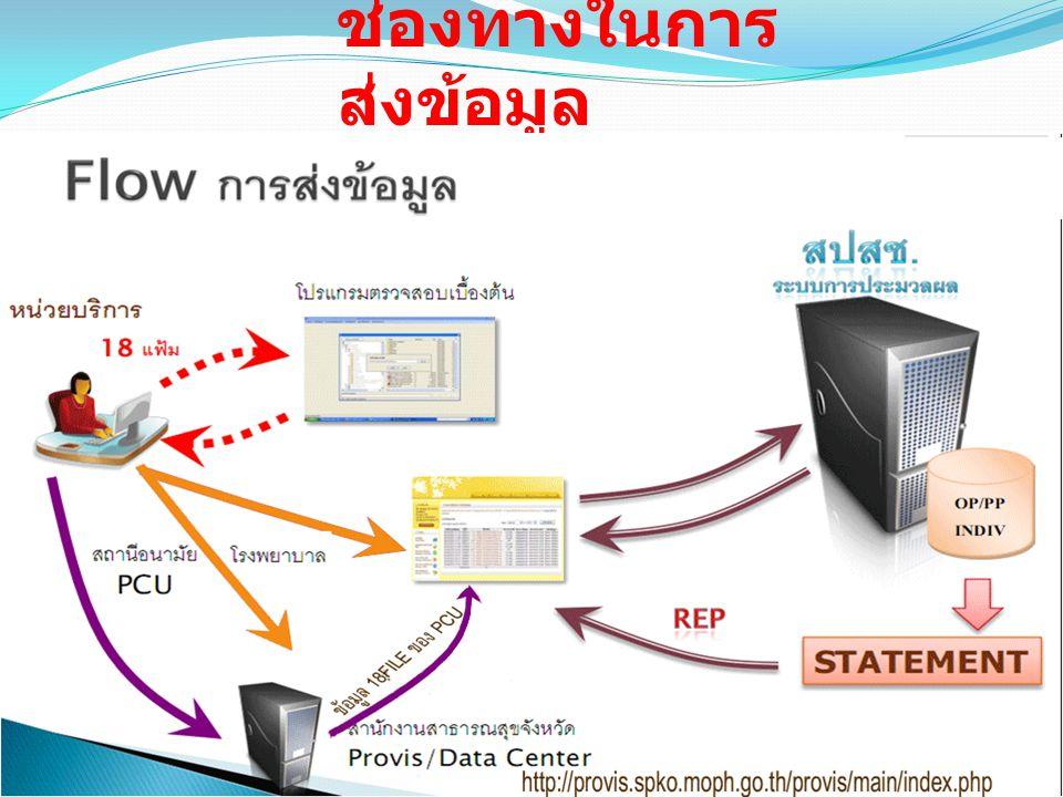 ข้อมูลมาตรฐาน 18 แฟ้ม (Version 3.0 วันที่ 1 ตุลาคม 2553) 1.