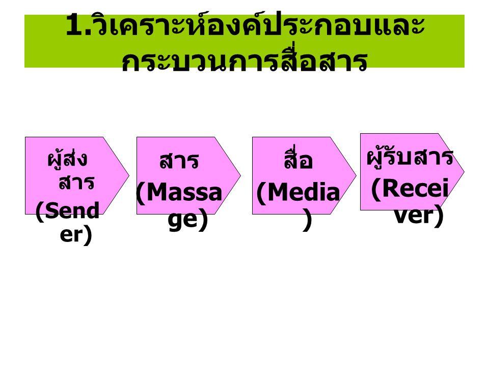 1. วิเคราะห์องค์ประกอบและ กระบวนการสื่อสาร ผู้ส่ง สาร (Send er) สาร (Massa ge) สื่อ (Media ) ผู้รับสาร (Recei ver)