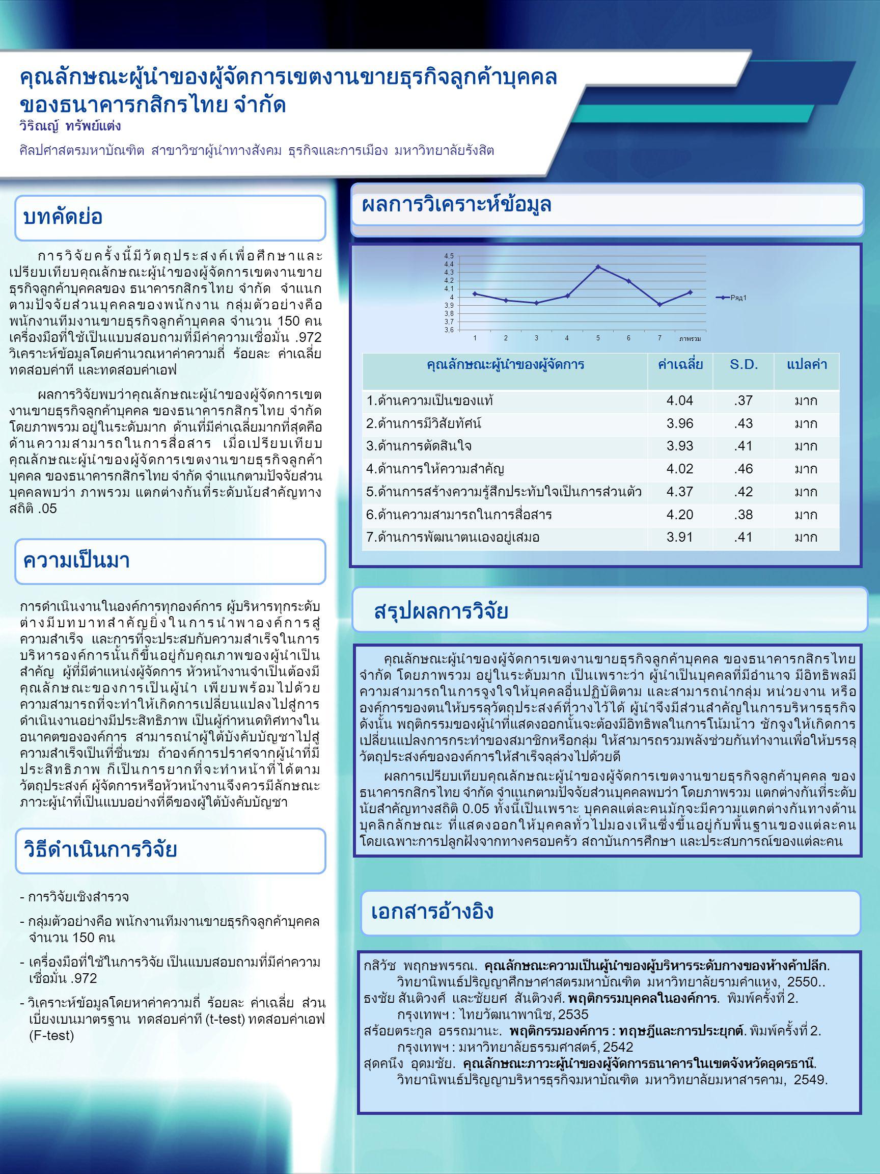 การวิจัยครั้งนี้มีวัตถุประสงค์เพื่อศึกษาและ เปรียบเทียบคุณลักษณะผู้นำของผู้จัดการเขตงานขาย ธุรกิจลูกค้าบุคคลของ ธนาคารกสิกรไทย จำกัด จำแนก ตามปัจจัยส่