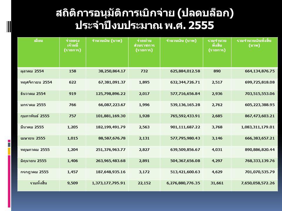 สถิติการอนุมัติการเบิกจ่าย ( ปลดบล็อก ) ประจำปีงบประมาณ พ. ศ. 2555 เดือนจ่ายตรง เจ้าหนี้ ( รายการ ) จำนวนเงิน ( บาท ) จ่ายผ่าน ส่วนราชการ ( รายการ ) จ
