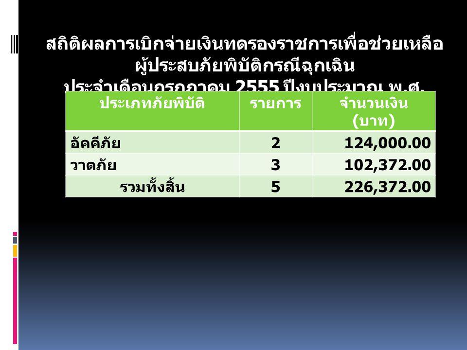 สถิติผลการเบิกจ่ายเงินทดรองราชการเพื่อช่วยเหลือ ผู้ประสบภัยพิบัติกรณีฉุกเฉิน ประจำเดือนกรกฎาคม 2555 ปีงบประมาณ พ. ศ. 2555 ประเภทภัยพิบัติรายการจำนวนเง