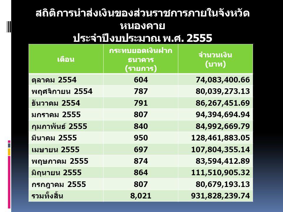 สถิติการนำส่งเงินของส่วนราชการภายในจังหวัด หนองคาย ประจำปีงบประมาณ พ. ศ. 2555 เดือน กระทบยอดเงินฝาก ธนาคาร ( รายการ ) จำนวนเงิน ( บาท ) ตุลาคม 2554 60