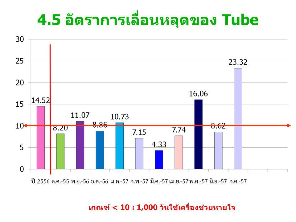 4.5 อัตราการเลื่อนหลุดของ Tube เกณฑ์ < 10 : 1,000 วันใช้เครื่องช่วยหายใจ