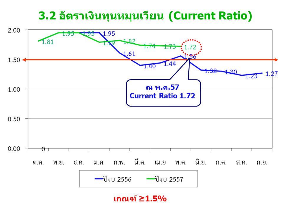 3.2 อัตราเงินทุนหมุนเวียน (Current Ratio) เกณฑ์ ≥1.5% ณ พ.ค.57 Current Ratio 1.72