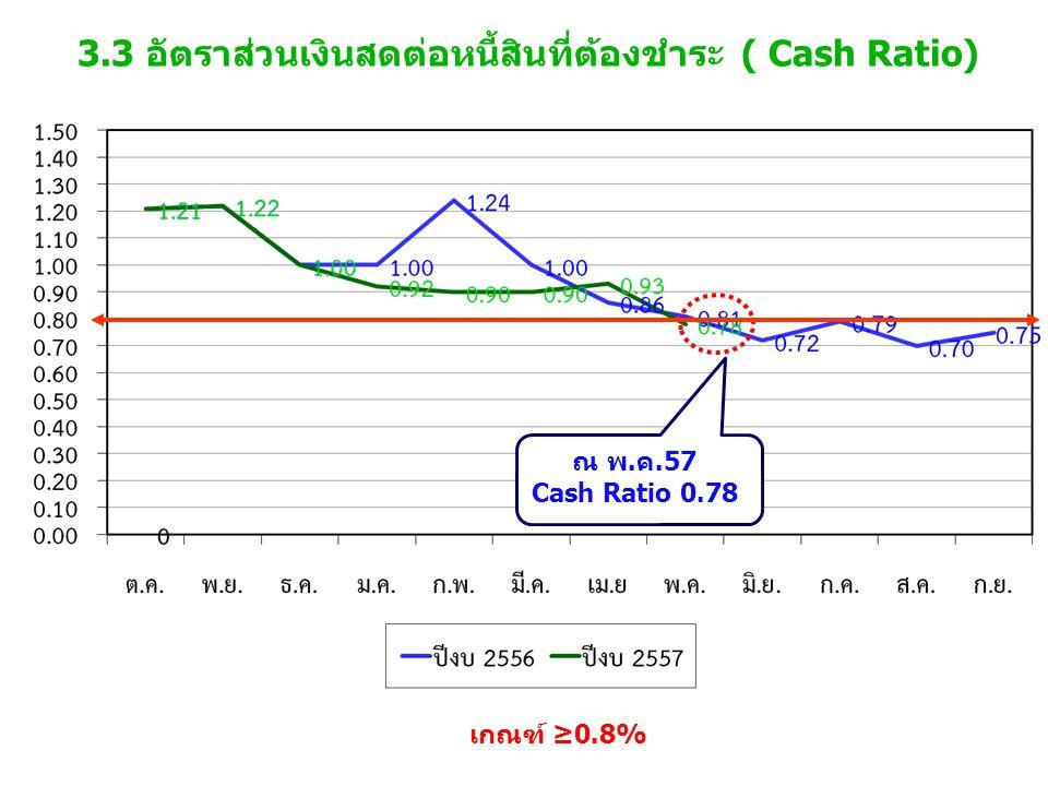 3.3 อัตราส่วนเงินสดต่อหนี้สินที่ต้องชำระ ( Cash Ratio) เกณฑ์ ≥0.8% ณ พ.ค.57 Cash Ratio 0.78