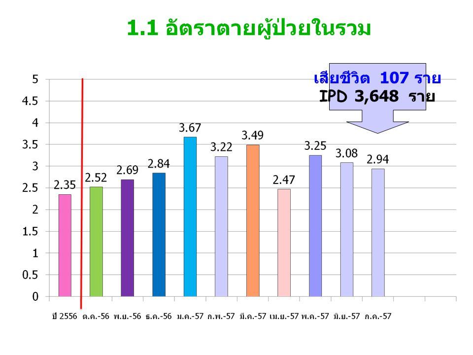 1.1 อัตราตายผู้ป่วยในรวม เสียชีวิต 107 ราย IPD 3,648 ราย