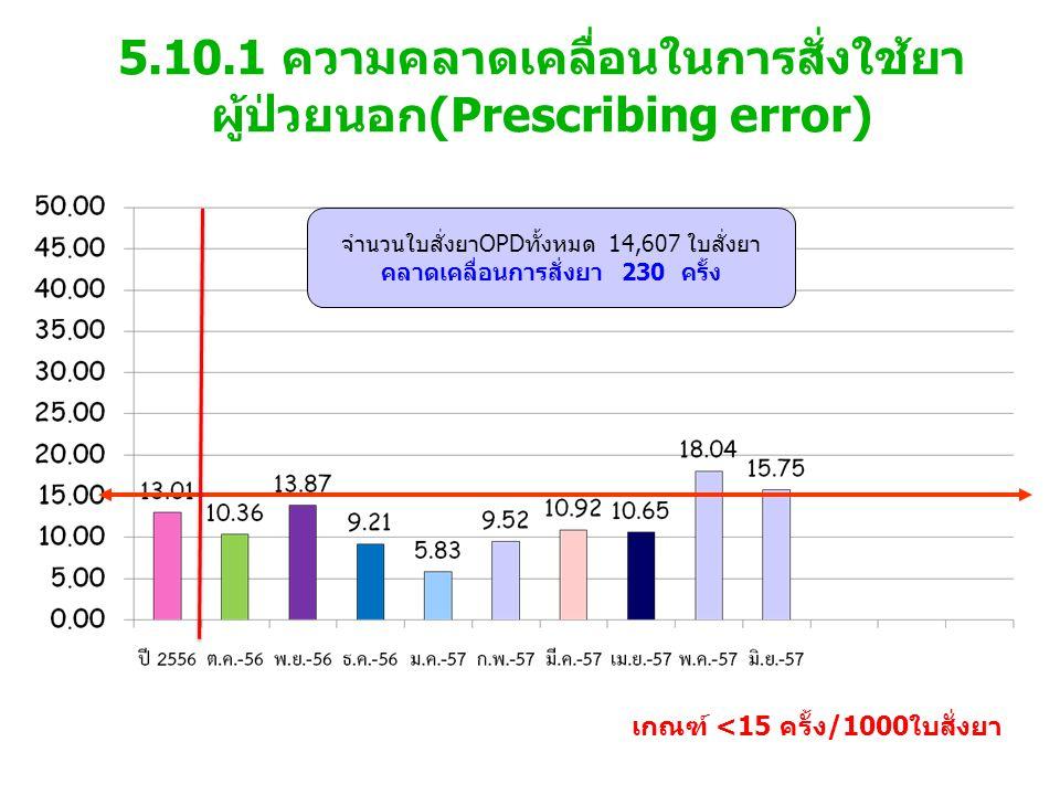 5.10.1 ความคลาดเคลื่อนในการสั่งใช้ยา ผู้ป่วยนอก(Prescribing error) เกณฑ์ <15 ครั้ง/1000ใบสั่งยา จำนวนใบสั่งยาOPDทั้งหมด 14,607 ใบสั่งยา คลาดเคลื่อนการสั่งยา 230 ครั้ง