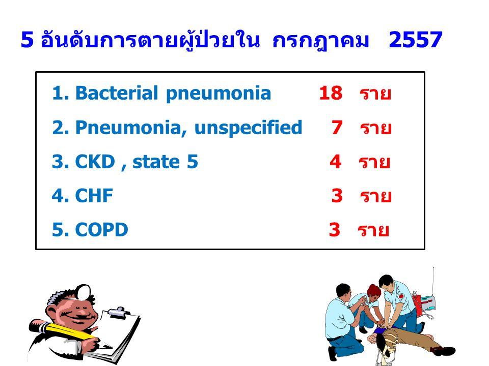 5 อันดับการตายผู้ป่วยใน กรกฎาคม 2557 1. Bacterial pneumonia 18 ราย 2.