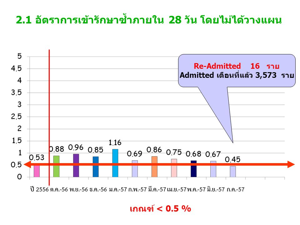 2.1 อัตราการเข้ารักษาซ้ำภายใน 28 วัน โดยไม่ได้วางแผน เกณฑ์ < 0.5 % Re-Admitted 16 ราย Admitted เดือนที่แล้ว 3,573 ราย