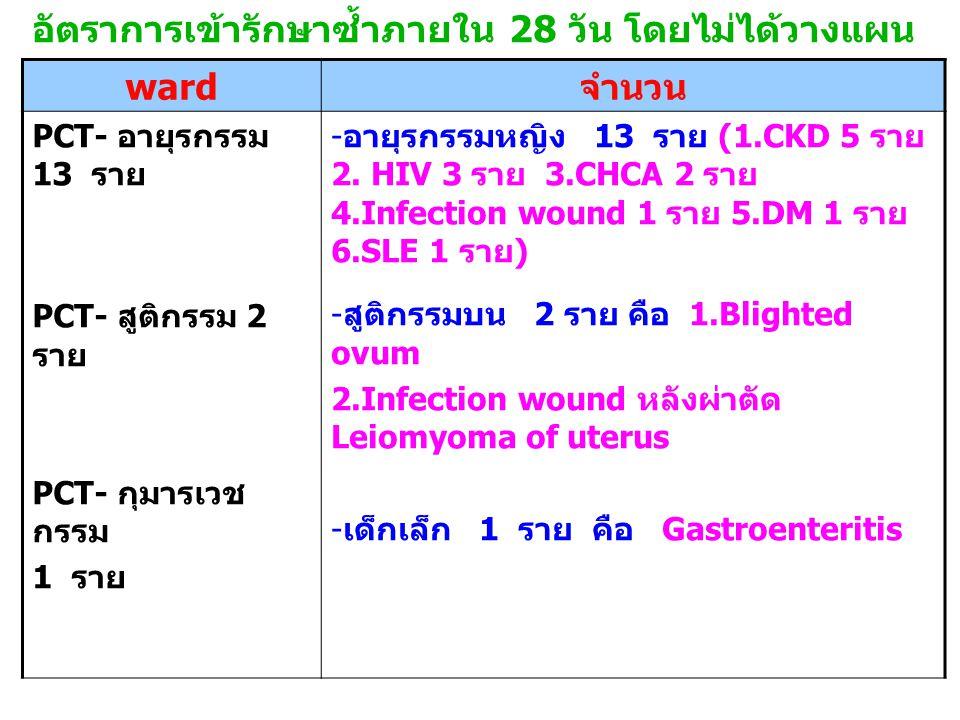 อัตราการเข้ารักษาซ้ำภายใน 28 วัน โดยไม่ได้วางแผน ward จำนวน PCT- อายุรกรรม 13 ราย PCT- สูติกรรม 2 ราย PCT- กุมารเวช กรรม 1 ราย - อายุรกรรมหญิง 13 ราย (1.CKD 5 ราย 2.